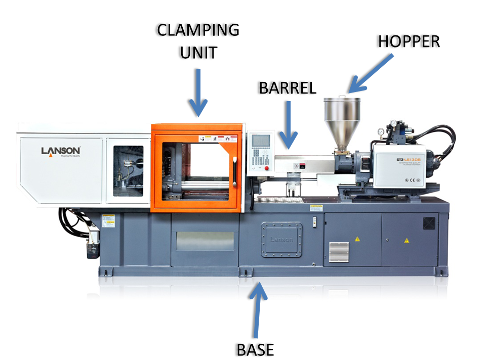 injection moulding Injection molding of thermoplastic polymers (left) plastic pellets are fed from a hopper into a reciprocating screw injection molding machine, where they are melted by the mechanical energy exerted by a turning screw and by heaters arranged along the barrel.